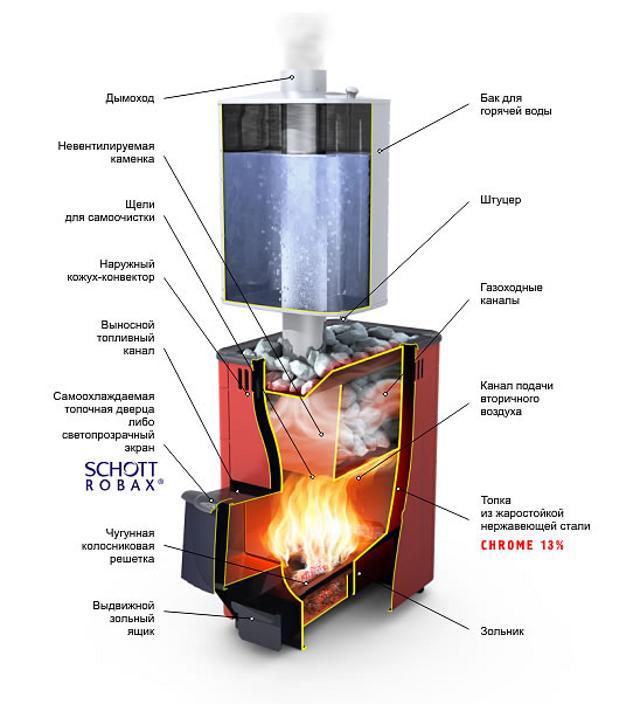 Печь Термофор Тунгуска XXL (24) Витра Антрацит с теплообменником